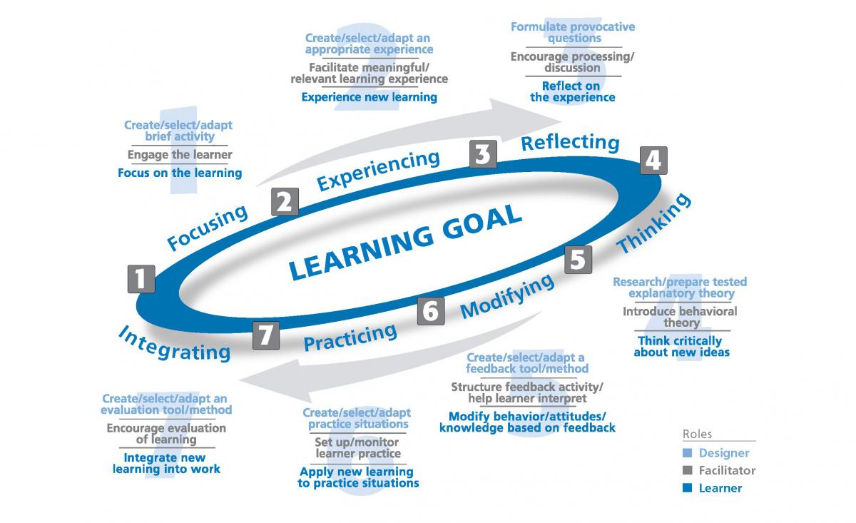 HRDQ Experiential Learning Model
